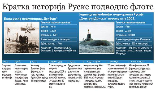 na-vodi_ru-podmornice2